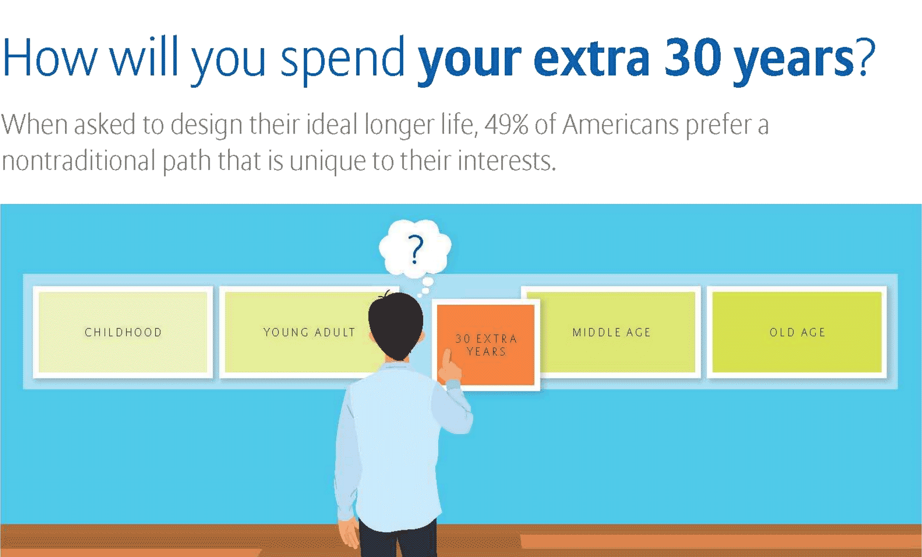 How will you spend your extra 30 years of life?